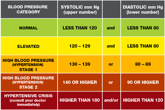 Blood Pressure Explained - Glen Iris Medical Group